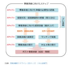 事業承継ガイドライン